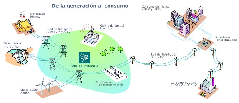 generacion al consumo