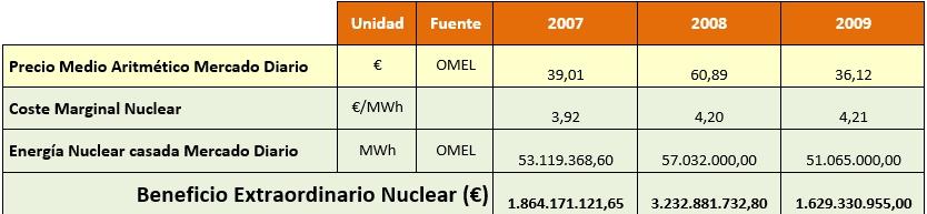 Winfall profits nuclear España