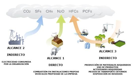 Registro de huella de carbono para empresas