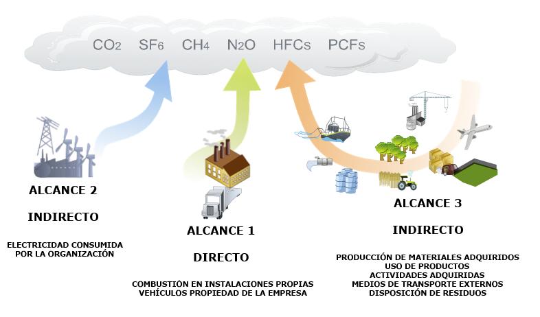 Empresa y RSC, registro de huella de carbono para empresas