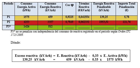 Penalizaciones energía reactiva por tramos