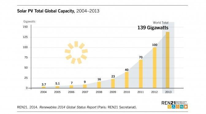 Energía solar fotovoltaica en el mundo 2004-2013