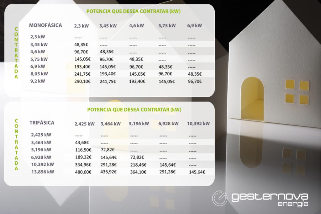 Tabla de ahorro anual al bajarse la potencia contratada <strong>(instalación monofásica y trifásica)</strong>