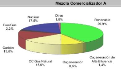 Mezcla comercializador de electricidad con mix de energías sucias y limpias