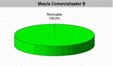 Mezcla comercializador de electricidad con mix 100% renovable