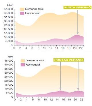 Curva de demanda de energía de un hogar medio