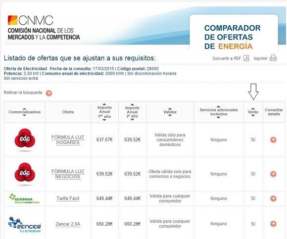 Ofertas electricidad verde España