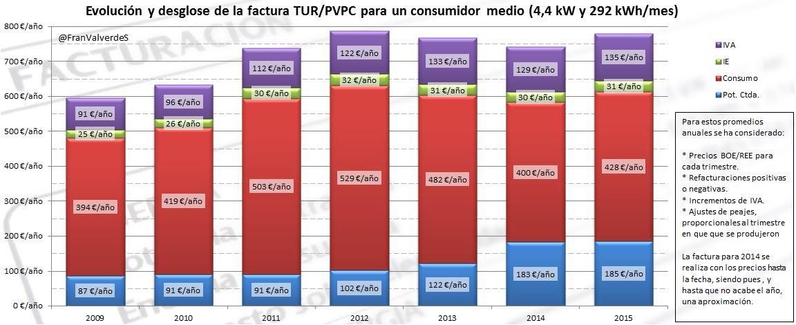 Desglose factura TUR y PVPC desde 2009