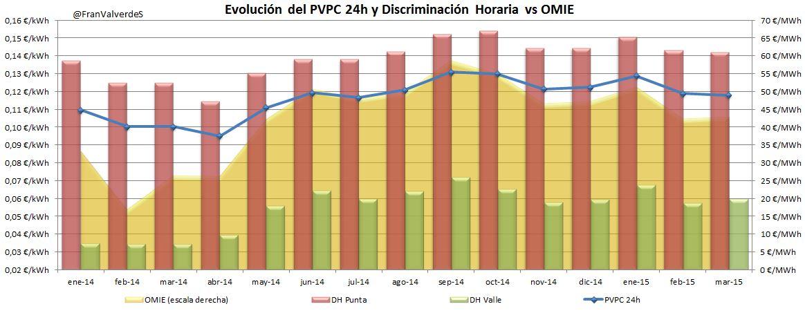 Evolución PVPC vs OMIE