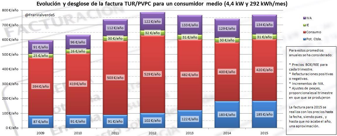 Factua luz consumidor medio 2009-2015