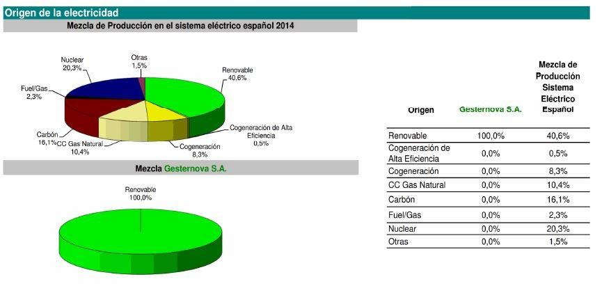 Mezcla comercializadora verde vs convencional