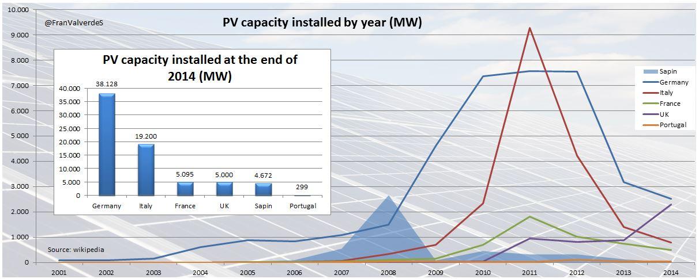Potencia instalad por año y potencia instalada total en 2014