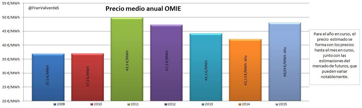 Evolución precio medio OMIE anual