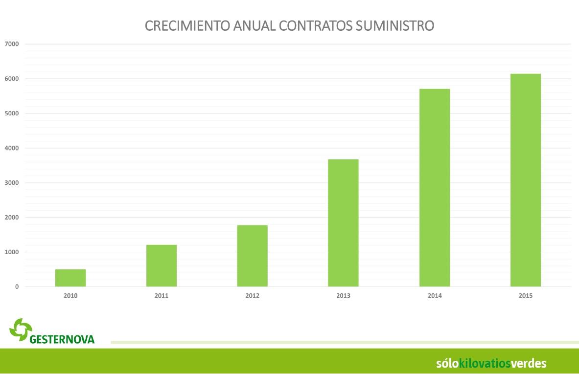 Crecimiento anual contratos de suministro con Gesternova