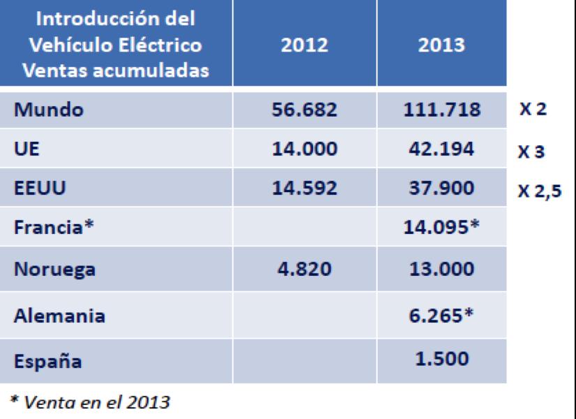 Tabla 1. Ventas de vehículos 2012 y acumulado a 2013.