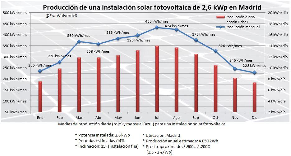 Autoconsumo 2,6 kWp en Madrid