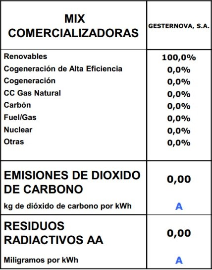 Impacto Ambiental 2015 Gesternova