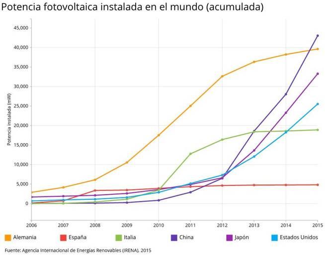 IRENA 2015 potencia fotovoltaica instalada en distintos países (2006-2015)