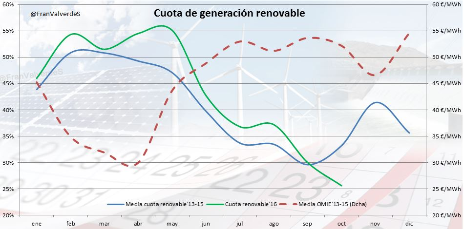 Cuota renovable SoloKilovatiosVerdes Fran Valverde