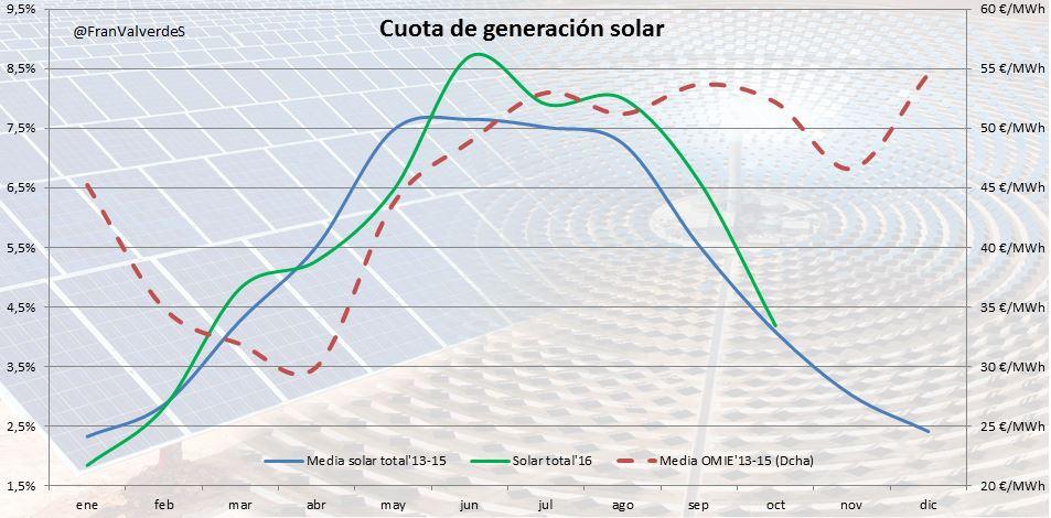 Cuota solar Solokilovatiosverdes Fran Valverde