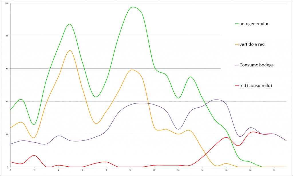 Grafica consumo y producción real, media viento de 6.3m/s