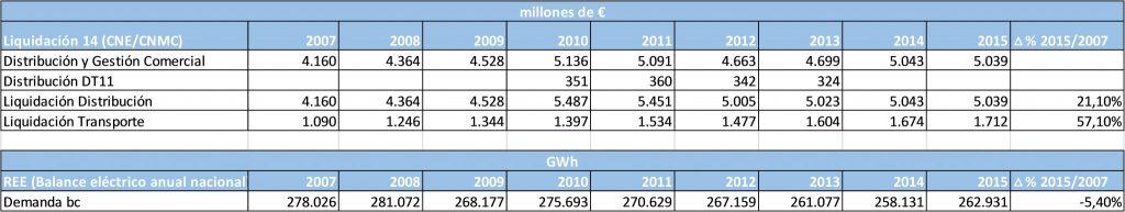 Liquidaciones de la retribución de distribución, transporte y demanda en barras de central 2007/2015.