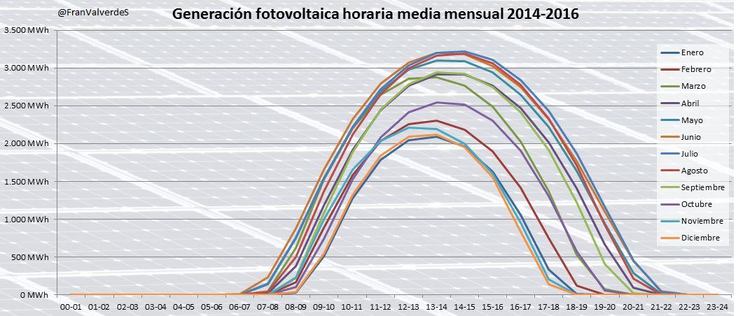 FV España 2014-2016