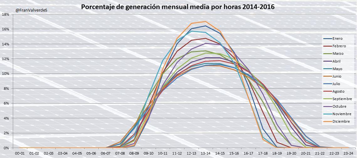 Porcentaje generación FV España por horas