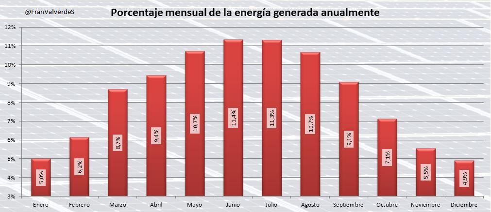 La energía solar fotovoltaica generada por el sistema español se reparte a lo largo del año de la siguiente manera