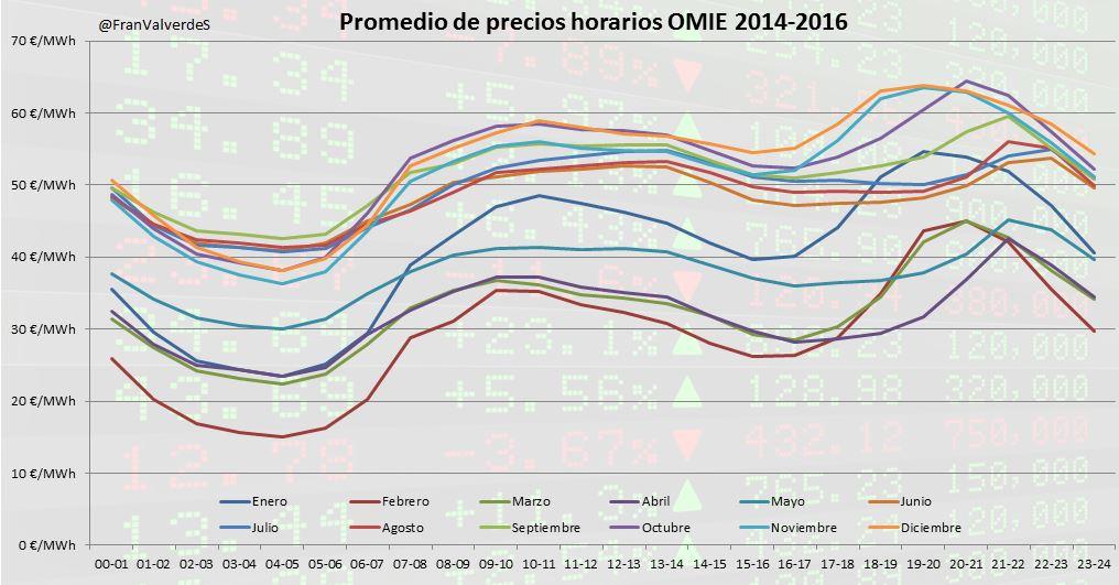 Precios MOIE España 2014 - 2016