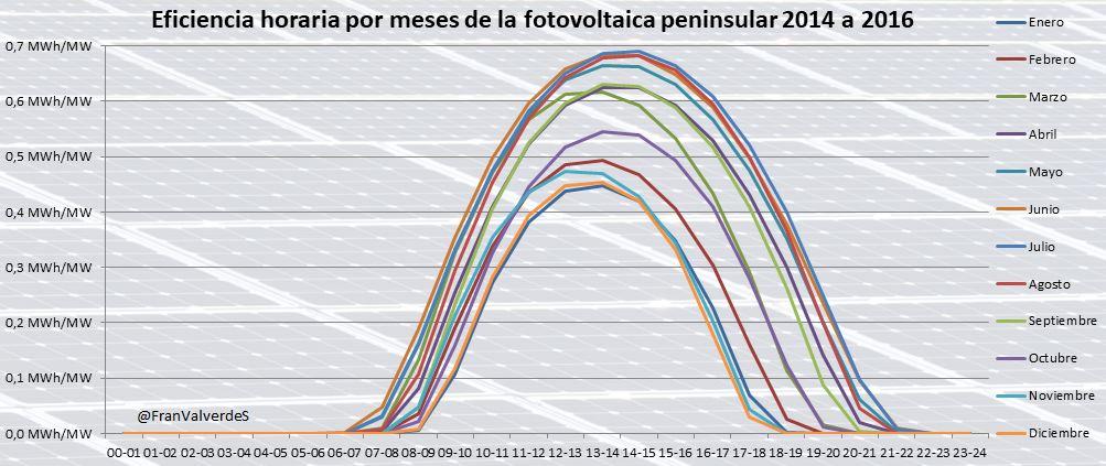 Tabla que representa Eficiencia horaria por meses de la fotovoltaica peninsular 2014 a 2016
