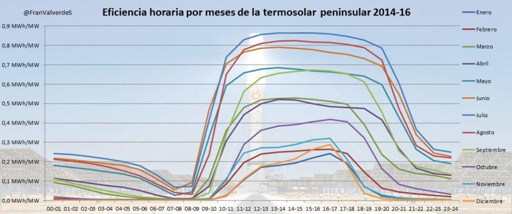 Tabla que representa la Eficiencia horaria por meses de la termosolar peninsular 2014-16