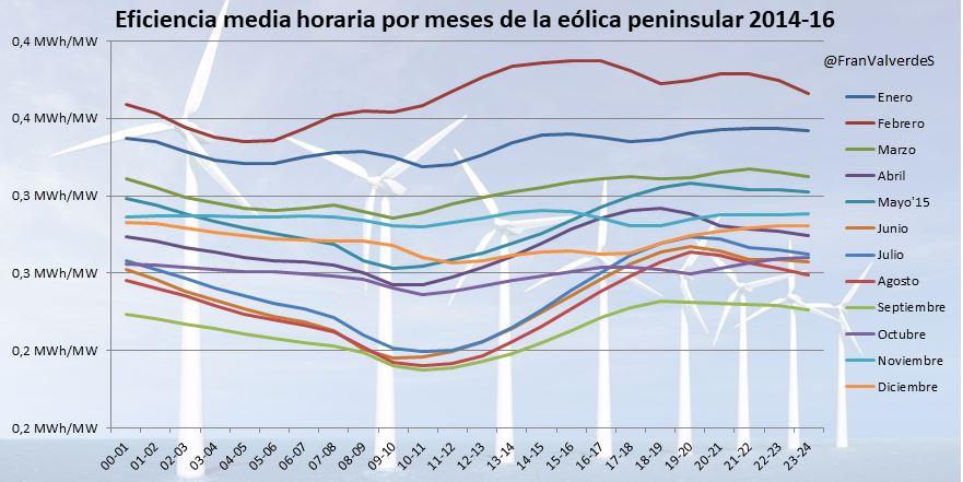Tabla en la que se representa Eficiencia media horaria por meses de la eólica peninsular 2014-16