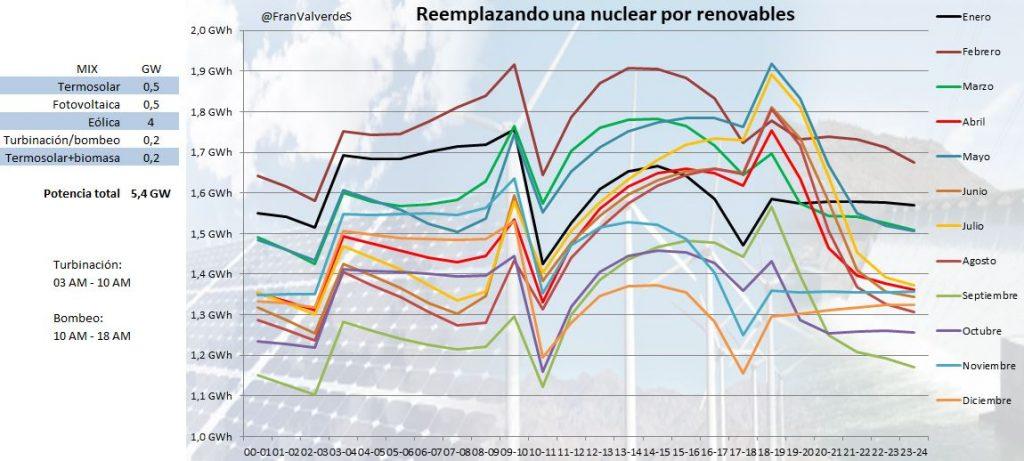 Tabla que representa Reemplazando una nuclear por renovables solución 1