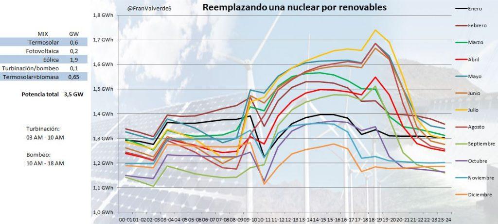 Tabla que representa Reemplazando una nuclear por renovables solución 3
