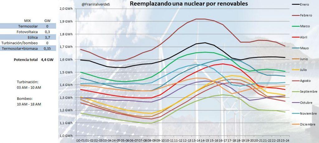 Tabla en la que se representa reemplazando una nuclear por renovables solución 2