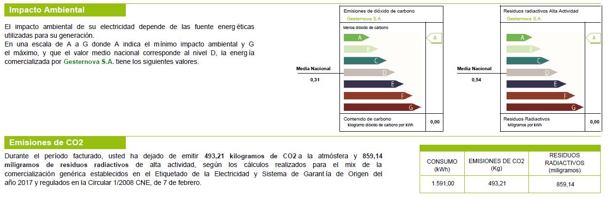Durante el período facturado, usted ha dejado de emitir 493,21 kilogramos de CO2 a la atmósfera y 859,14 miligramos de residuos radiactivos de alta actividad