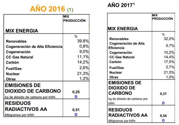 mix de Producción Nacional, emisiones y residuos 201716 vs 2017